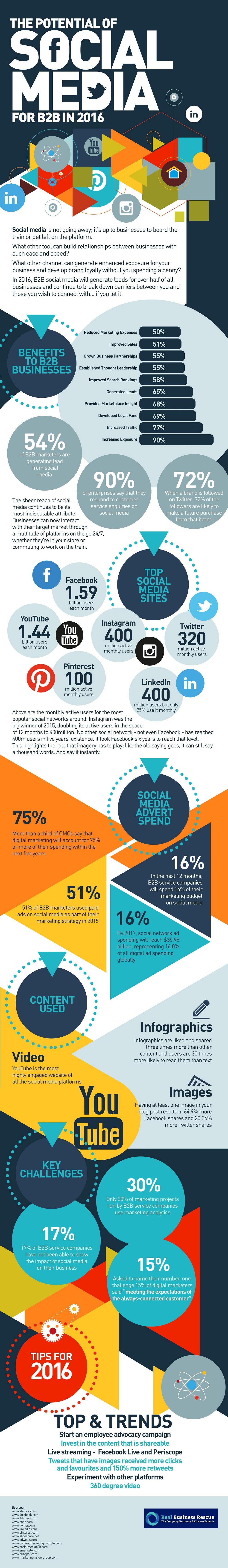 Auch für den B2B Bereich kann Social Media in 2016 funktionieren.