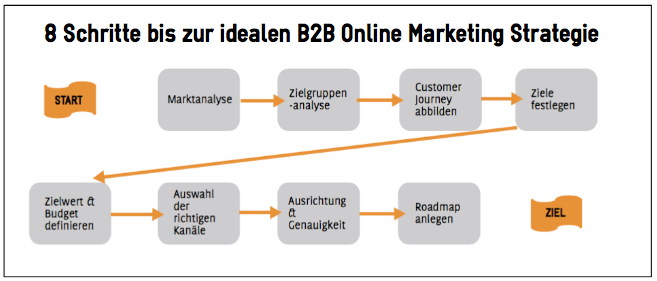 8 Schritte bis zur idealen Online Marketing Strategie